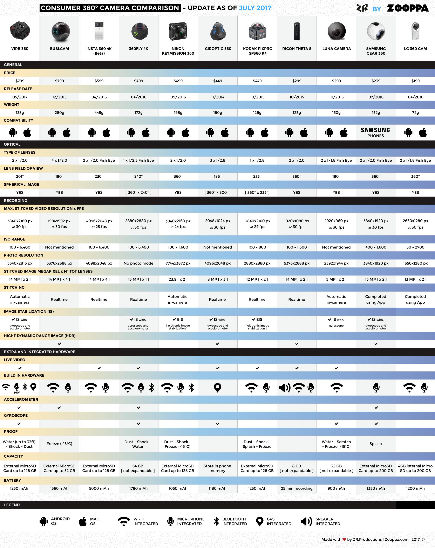 Comparazione migliore camera 360 gradi infografica Zooppa